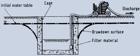 Open Sump Dewatering System