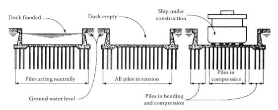 pile-foundation-under-floor