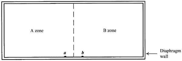 Zoned Excavation Methods