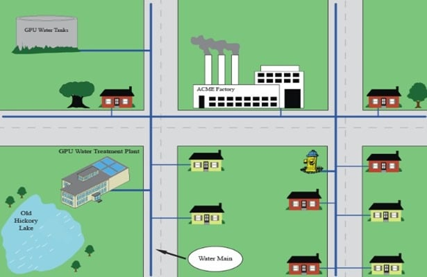 Water Distribution System Layout