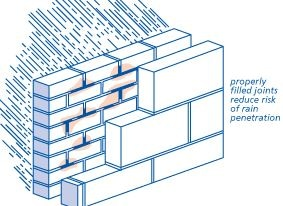 Proper filling of joints reduce water penetration