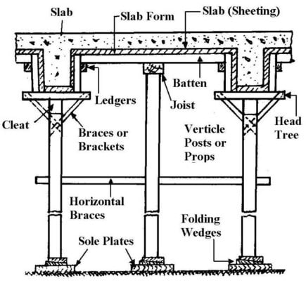 Formwork for Beams and Slabs with Vertical Supports