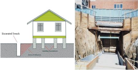Effect of trench excavation on nearby buildings