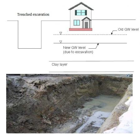 Groundwater seeps into the excavation