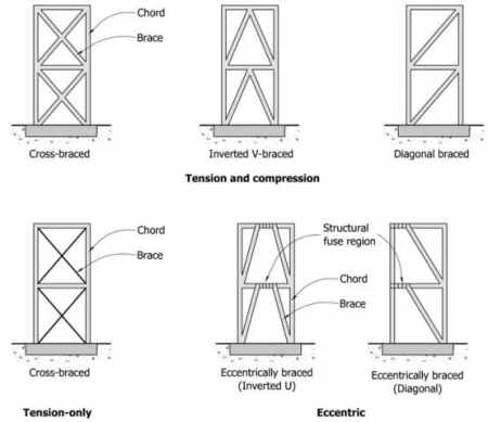 Different bracing types