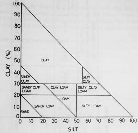 Right triangle chart