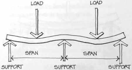 Continuous beam