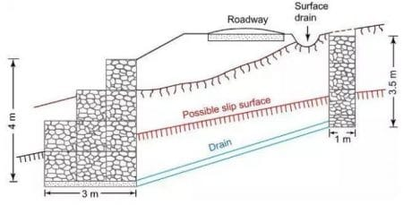 Gabion retaining wall for road embankment