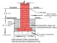 Construction of Foundation - Depth, Width, Layout and ...