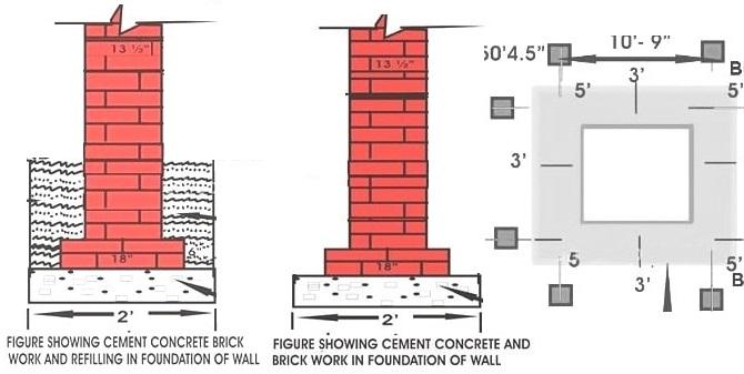 construction of foundation depth