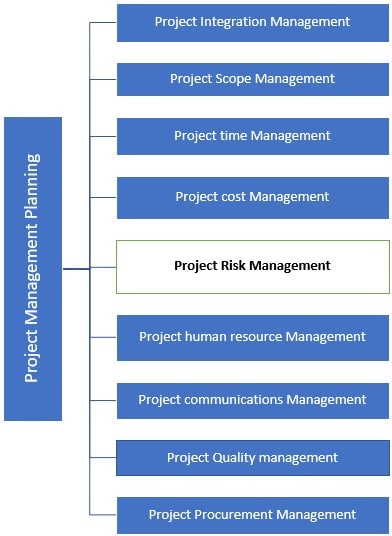 Risk Management in Construction Projects