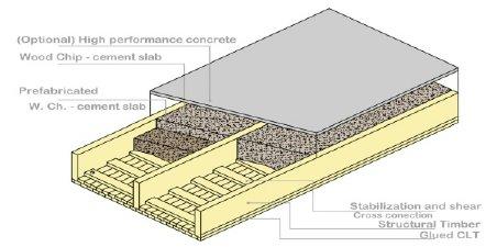 Lightweight Wood Concrete Slab