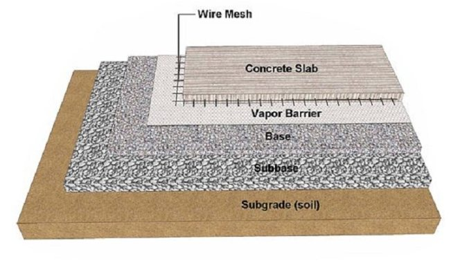 Subgrade and Subbase for Concrete Slab