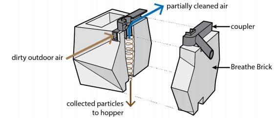 Details of Breathe Brick Unit