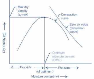 Compaction Curve