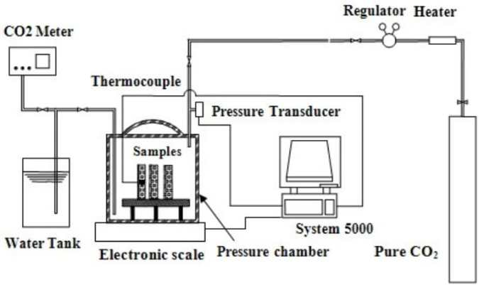 Process of Curing Concrete with Carbon Dioxide