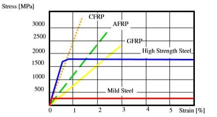 Properties of Different Types of FRP Compare with Steel