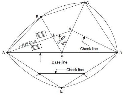 Types of Lines in Chain Surveying