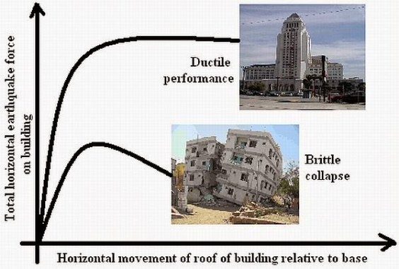 Ductile Performance of Building vs Inductile Performance