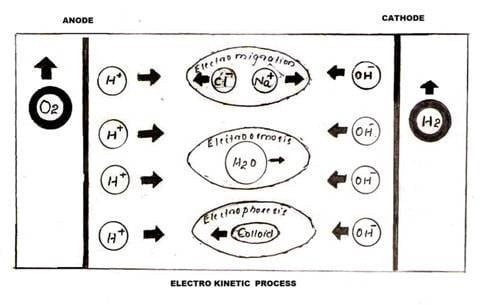 Electro Kinetic Process