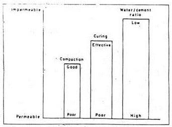 Factors Controlling Permeability