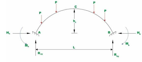 Reaction of Fixed End Arch