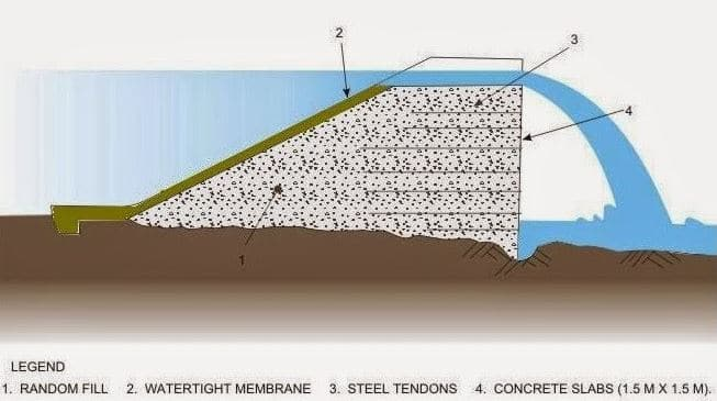 Straight Drop Spillway Components
