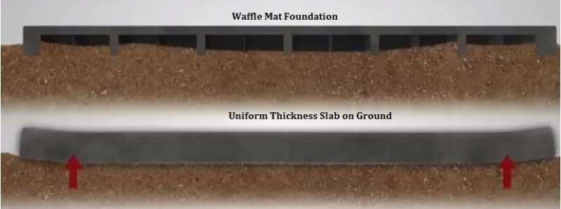 Structural Behaviour of Waffle slab foundation and Uniform slab-on-ground under the action of Uplift Pressure