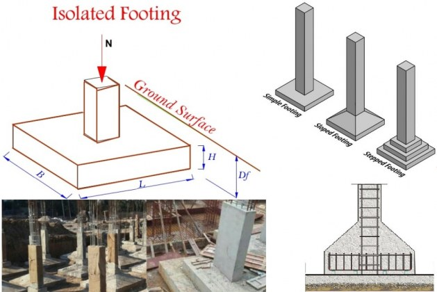 Types of Isolated Footings