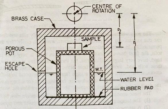 Centrifuge Method