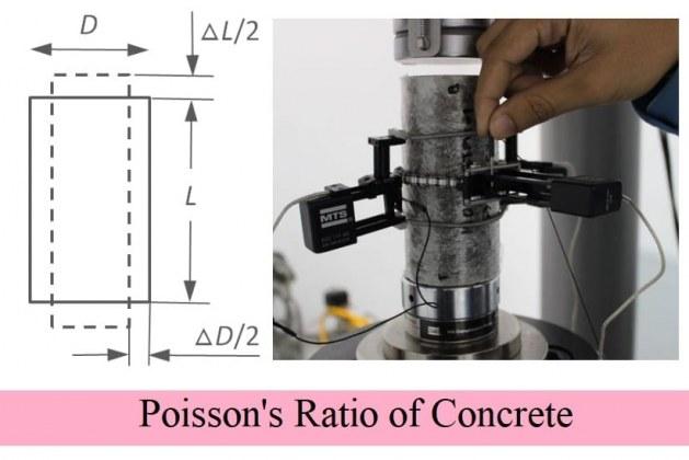 What is Poisson's Ratio of concrete?