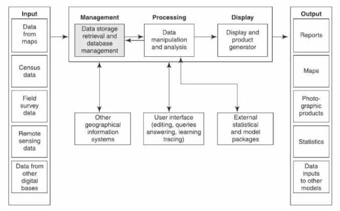 Component Subsystems of GIS