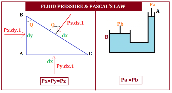 FLUID-PRESSURE-AND-PASCALS-LAW