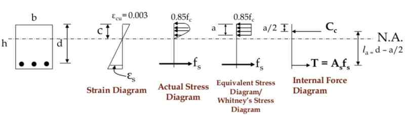 Stress and Strain Diagram Based on Ultimate Strength Method