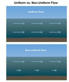 Uniform and Non-Uniform Flow