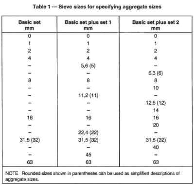 Sieve sizes for specifying aggregate sizes.