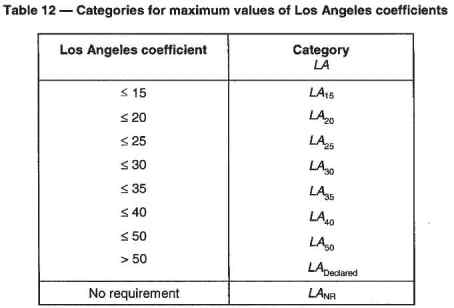 Categories for maximum values of Los Angeles coefficients