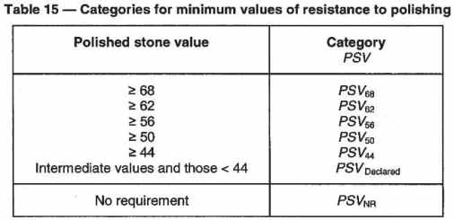 Categories for minimum values of resistance to polishing