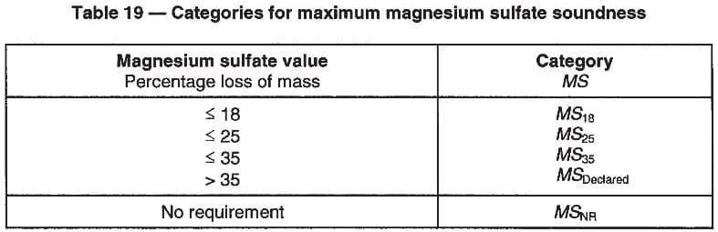 Catergories of maximum Magnesium sulfate soundness