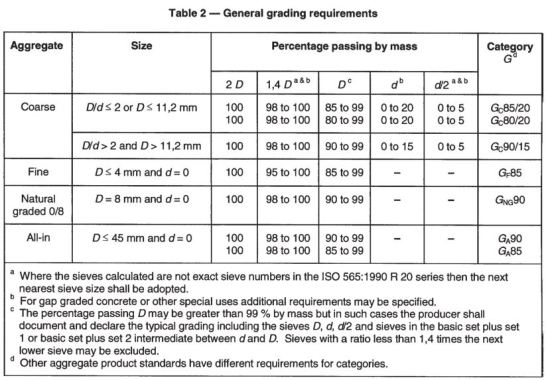Grading requirement for coarse aggregate.