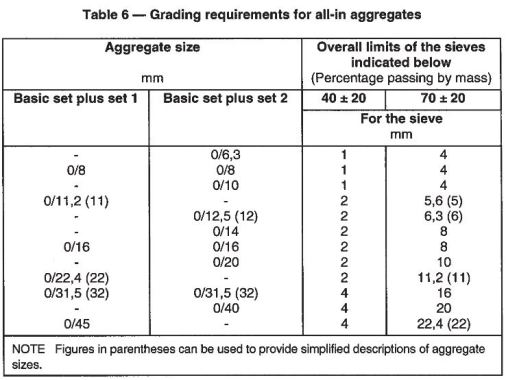 Grading requirement for all-in aggregates.