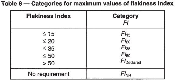 Categories for maximum values of flakiness index.