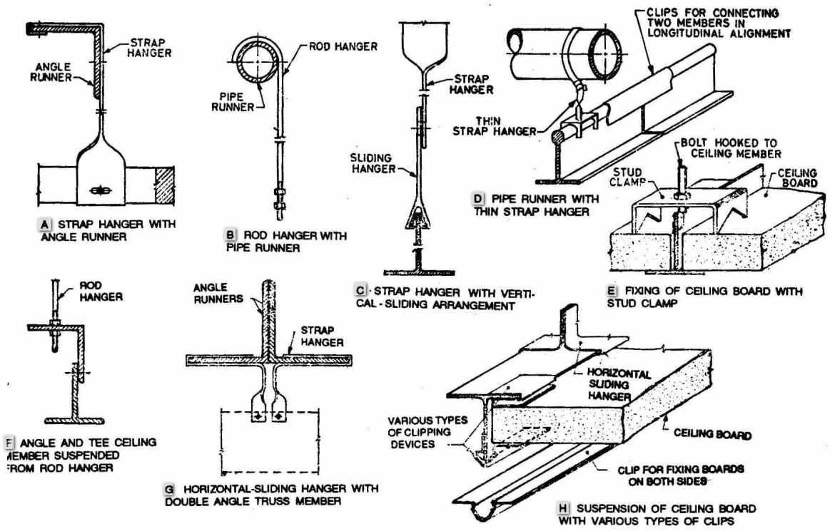 Details of typical methods of suspension of ceiling frame from structural members.