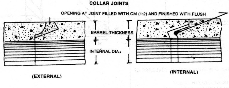 Internal and Exteral Flush Joint
