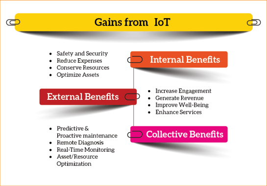 Gains from IoT