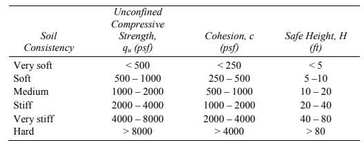 Theoretical Safe Heights (H) for homogeneous clay