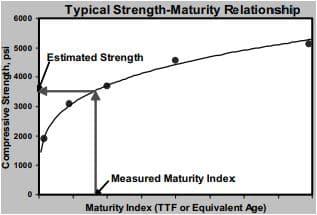 Strength versus Maturity Index in Maturity Method