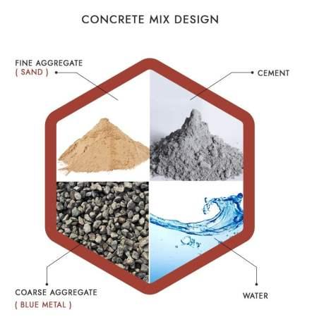 Components of Concrete Mix