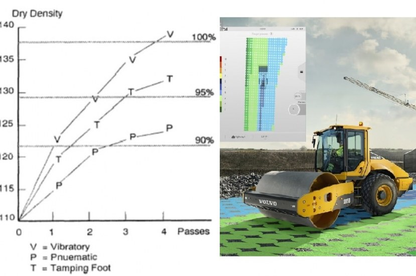 How to Determine Number of Passes and Lift Thickness for Soil Compaction? [PDF]