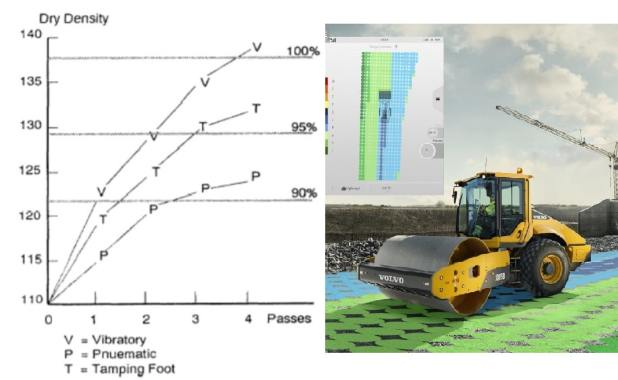How to Calculate number of passes and lift thickness for soil compaction